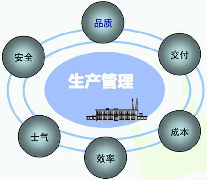 企业内训——生产管理课程